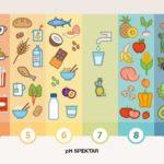 Alkalna prehrana – otkriće njemačkog nobelovca